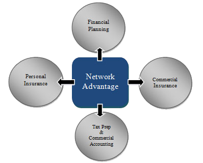 network-advantage